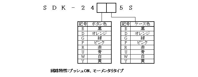 キーボードスイッチ24-5Sシリーズの形名体系