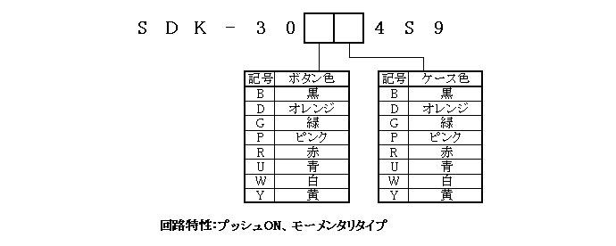 キーボードスイッチ30-4S9シリーズの形名体系