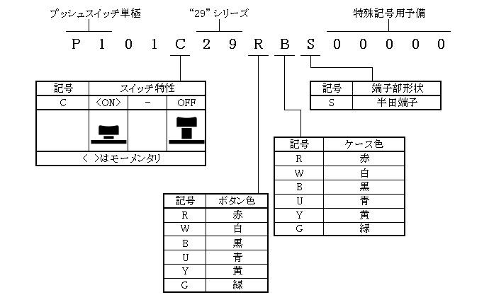 プッシュスイッチ単極29シリーズの形名体系