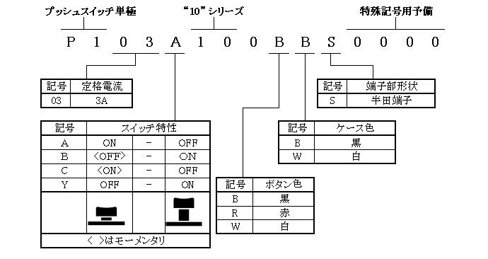 プッシュスイッチ単極10シリーズの形名体系