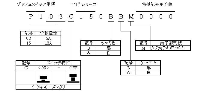 プッシュスイッチ単極20シリーズの形名体系
