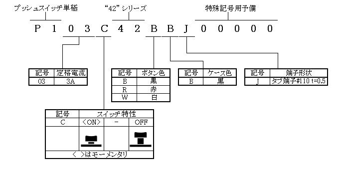 プッシュスイッチ単極42シリーズの形名体系