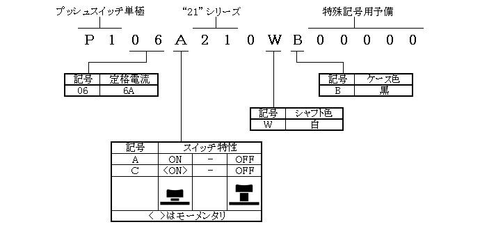 プッシュスイッチ単極21シリーズの形名体系