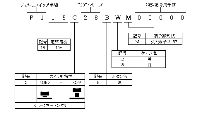 プッシュスイッチ単極28シリーズの形名体系