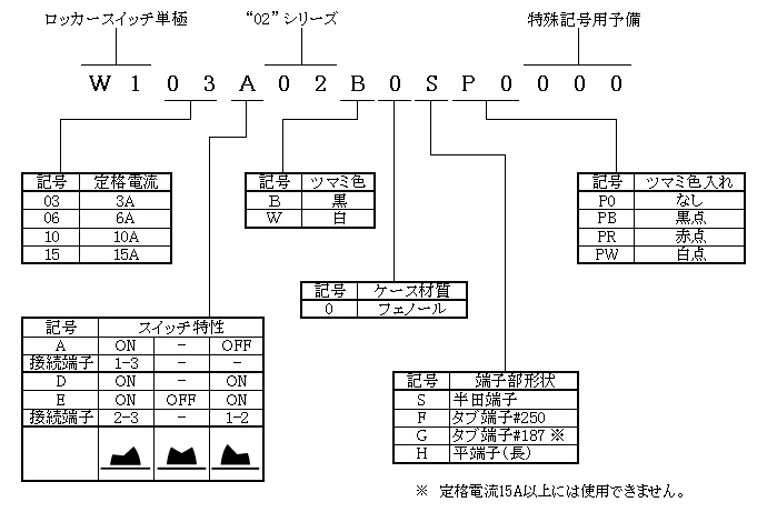 ロッカースイッチ単極02シリーズの形名体系
