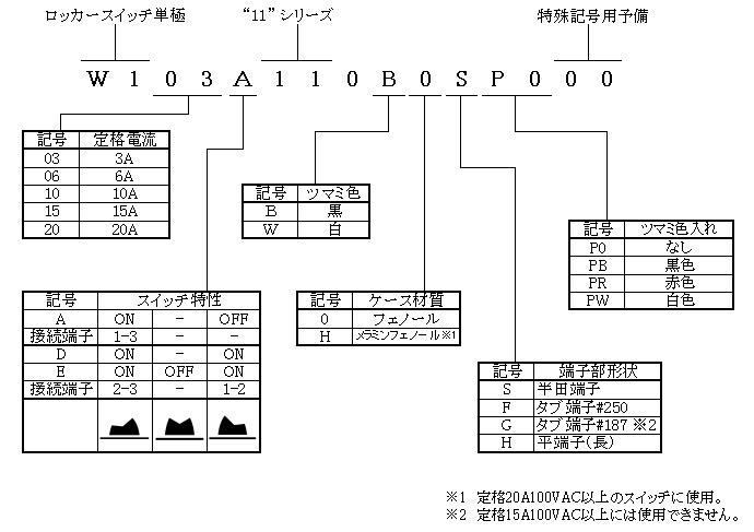 ロッカースイッチ単極11シリーズの形名体系