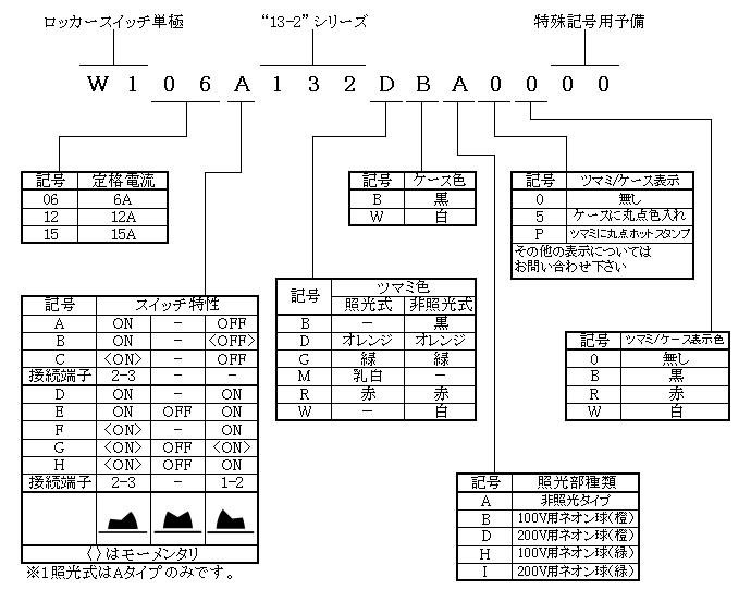ロッカースイッチ単極13-2シリーズの形名体系