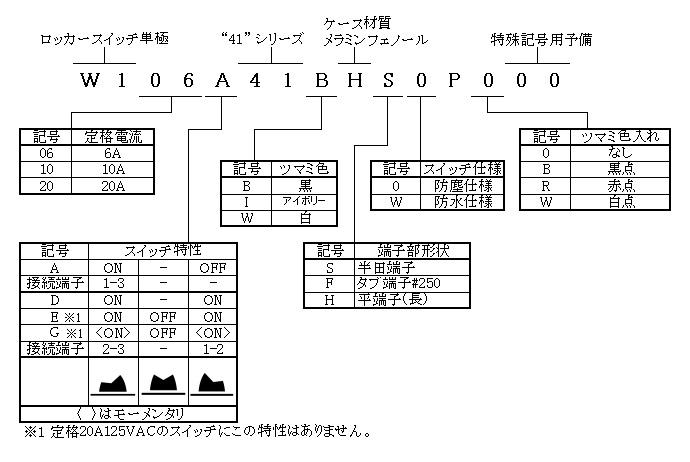 ロッカースイッチ単極41シリーズの形名体系