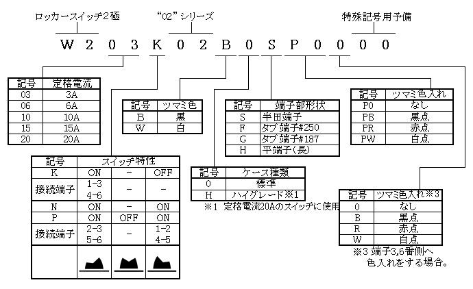 ロッカースイッチ2極02シリーズの形名体系