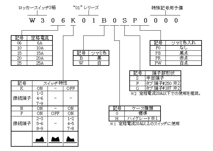 ロッカースイッチ3極01シリーズの形名体系