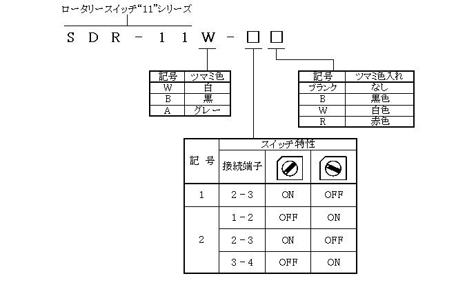 ロータリースイッチ11シリーズの形名体系