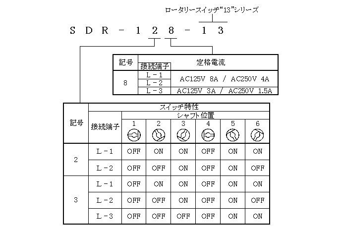 ロータリースイッチ13シリーズの形名体系