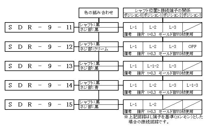 ロータリースイッチ9-11シリーズの形名体系